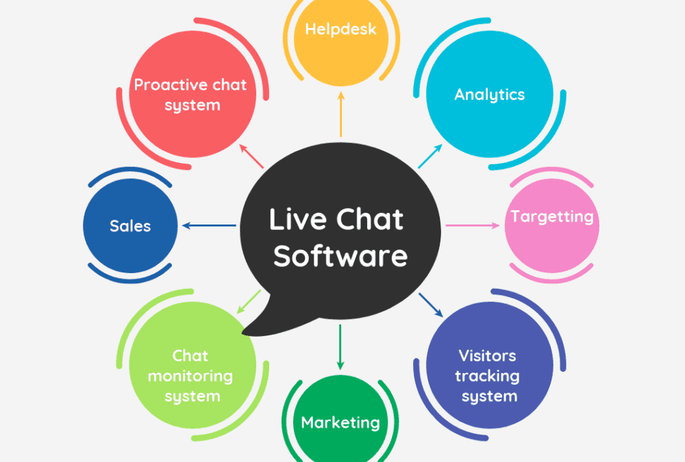 Live Chat Software application makes Online Client Support & Online selling much easier.